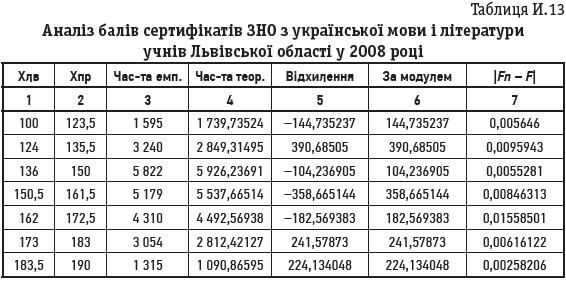 Таблиця И.13 Аналіз балів сертифікатів ЗНО з української мови і літератури учнів Львівської області у 2008 році