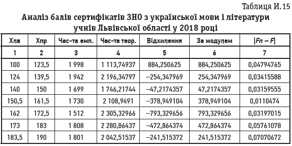 Таблиця И.15