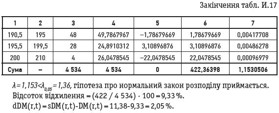 Закінчення табл. И.17
