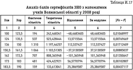 Таблиця И.17