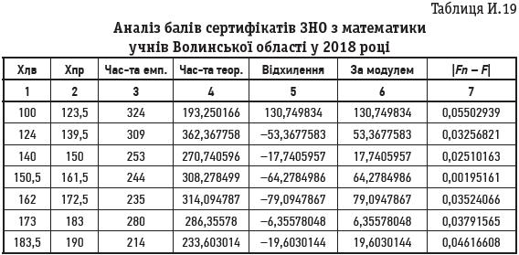 Таблиця И.19