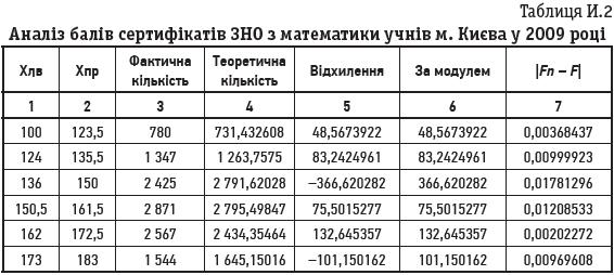 Таблиця И.2 Аналіз балів сертифікатів ЗНО з математики учнів м. Києва у 2009 році