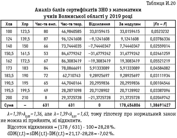 Таблиця И.20