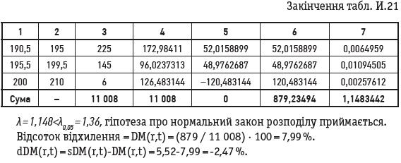 Закінчення табл. И.21