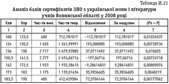 Таблиця И.21