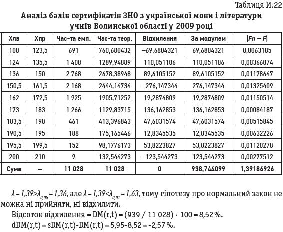 Таблиця И.22