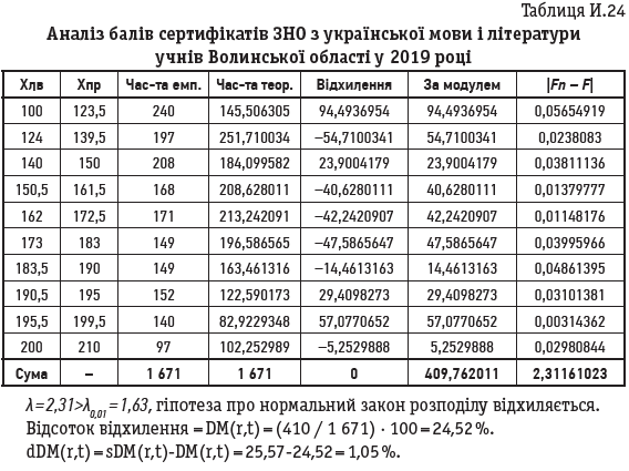 Таблиця И.24