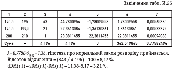Закінчення табл. И.25