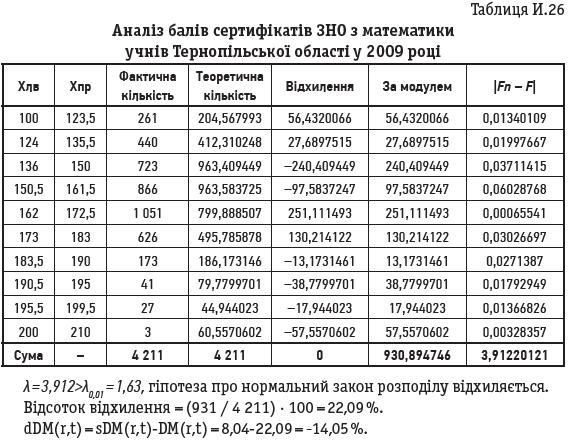 Таблиця И.26