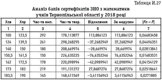 Таблиця И.27