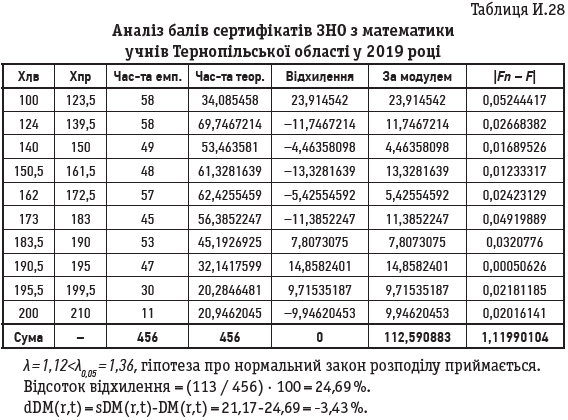 Таблиця И.28