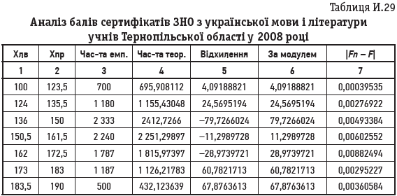 Таблиця И.29