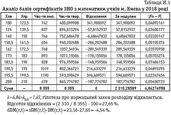Таблиця И.3 Аналіз балів сертифікатів ЗНО з математики учнів м. Києва у 2018 році