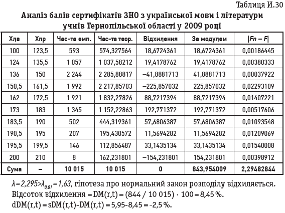 Таблиця И.30
