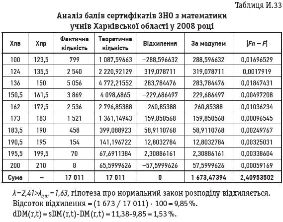Таблиця И.33