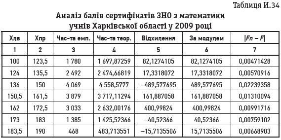 Таблиця И.34