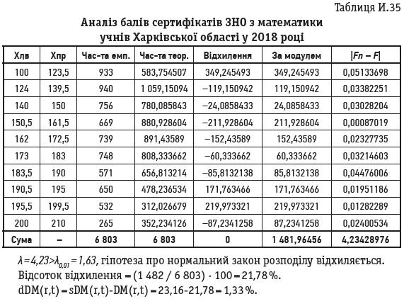 Таблиця И.35