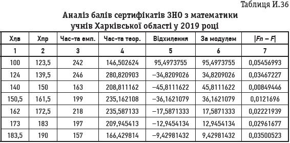 Таблиця И.36