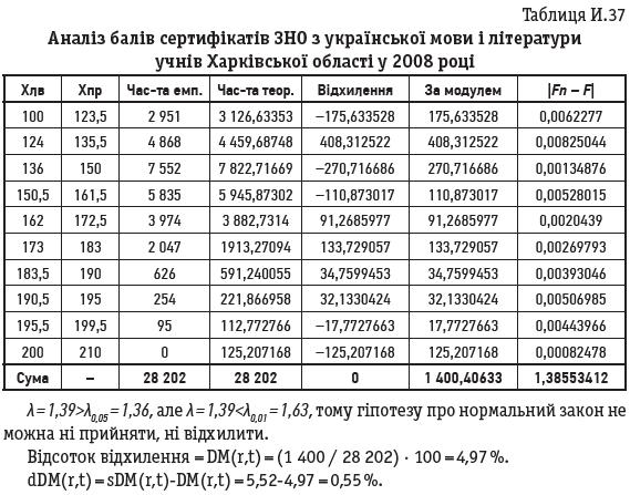 Таблиця И.37