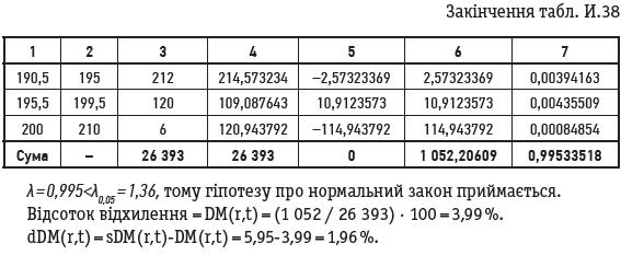 Закінчення табл. И.38