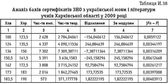 Таблиця И.38
