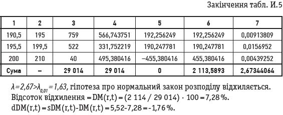 Закінчення табл. И.5