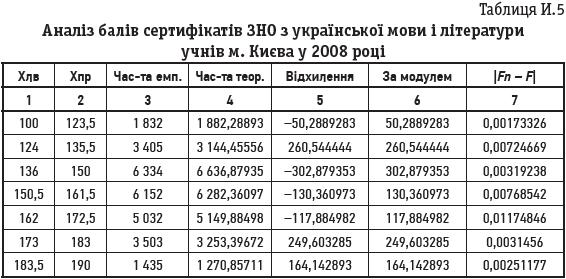 Таблиця И.5 Аналіз балів сертифікатів ЗНО з української мови і літератури учнів м. Києва у 2008 році