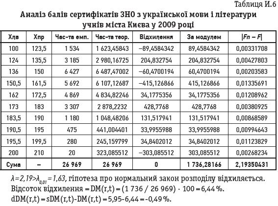 Таблиця И.6 Аналіз балів сертифікатів ЗНО з української мови і літератури учнів міста Києва у 2009 році