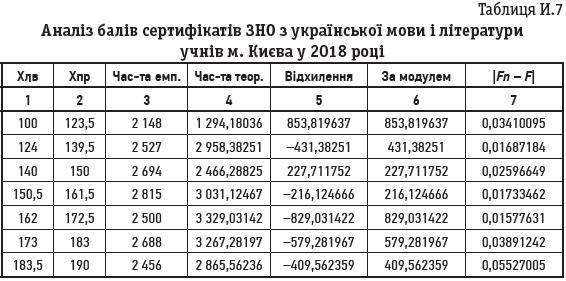 Таблиця И.7 Аналіз балів сертифікатів ЗНО з української мови і літератури учнів м. Києва у 2018 році
