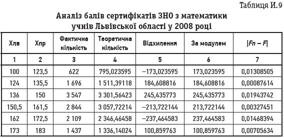 Таблиця И.9 Аналіз балів сертифікатів ЗНО з математики учнів Львівської області у 2008 році