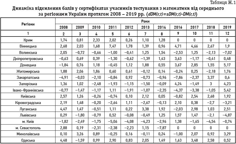 Таблиця Ж.1 Динаміка відхилення балів у сертифікатах учасників тестування з математики від середнього за регіонами України протягом 2008 – 2019 рр. (dDM(r,t) = sDM(r,t)-DM(r,t))