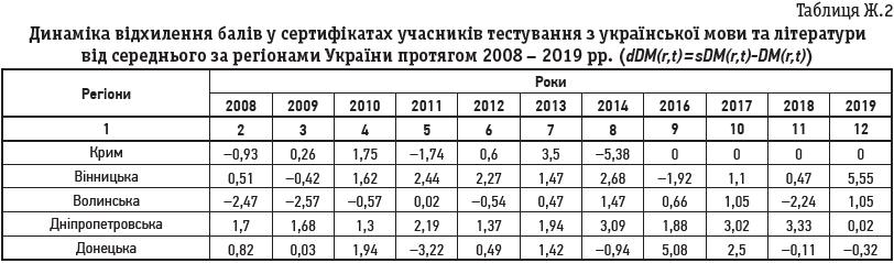 Таблиця Ж.2 Динаміка відхилення балів у сертифікатах учасників тестування з української мови та літератури від середнього за регіонами України протягом 2008 – 2019 рр. (dDM(r,t) = sDM(r,t)-DM(r,t))