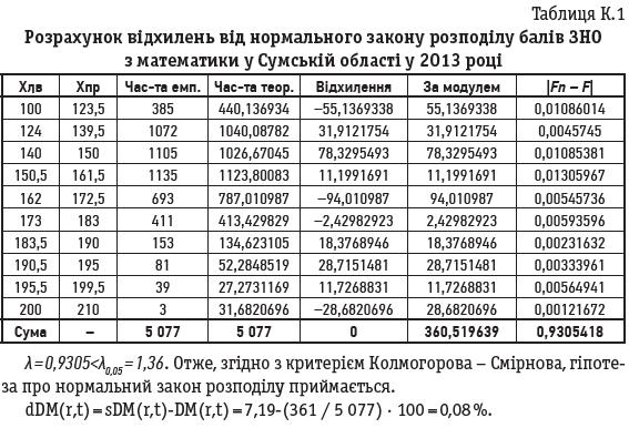 Таблиця К.1