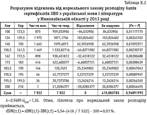 Таблиця К.2