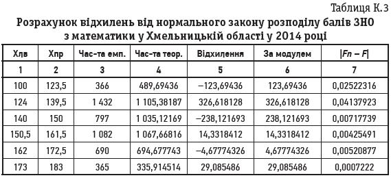 Таблиця К.3