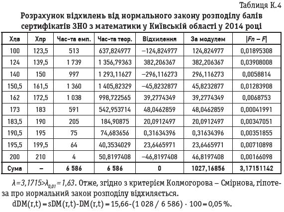 Таблиця К.4