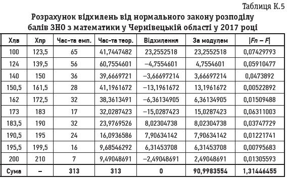 Таблиця К.5