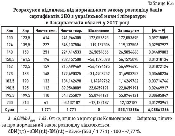 Таблиця К.6