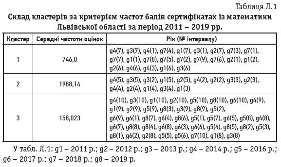 Таблиця Л.1
