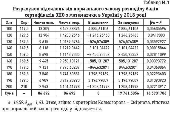 Таблиця М.1
