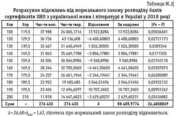 Таблиця М.2