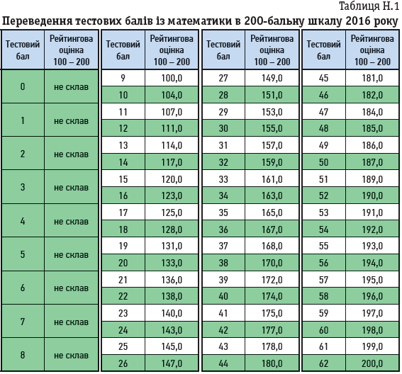 Таблиця Н.1