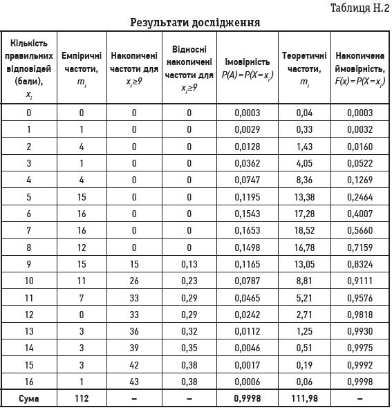 Таблиця Н.2