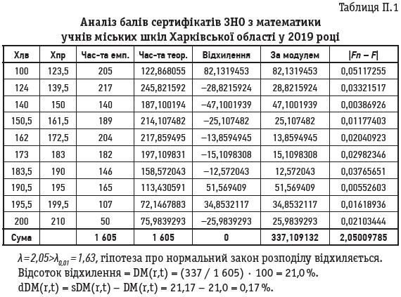 Таблиця П.1