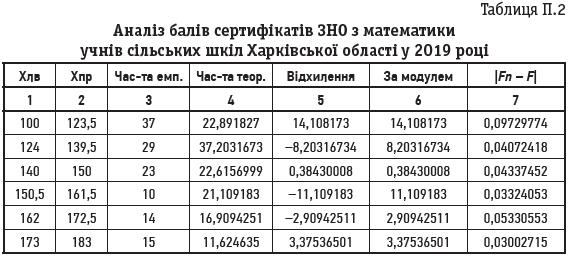 Таблиця П.2