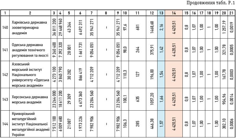 Продовження табл. Р.1