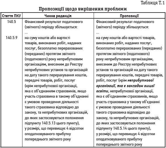 Таблиця Т.1