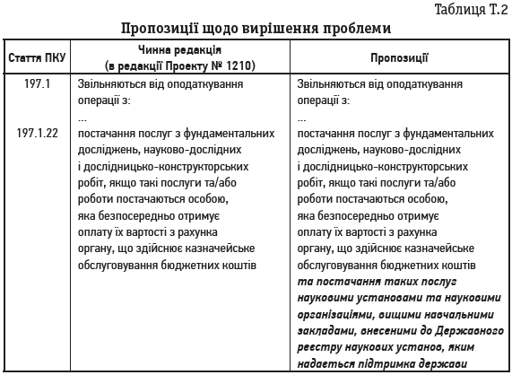 Таблиця Т.2