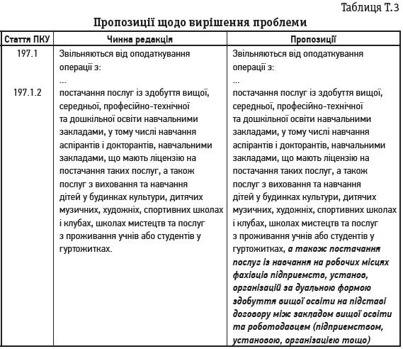 Таблиця Т.3