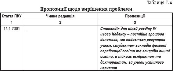Таблиця Т.4
